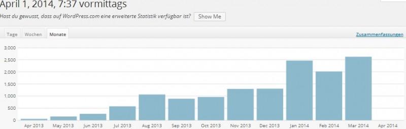 Steigende Zugriffe auf travellerblog.eu im Screenshot