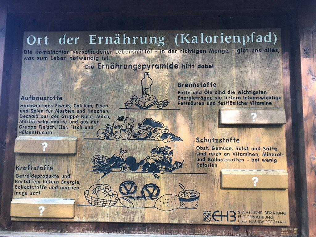 Eine der Infotafeln auf dem Kalorienpfad Bad Wörishofen